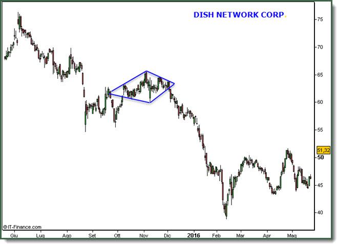 Diamante Pattern Dish Network Corp