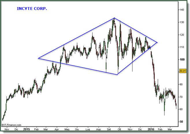 Diamante Pattern Incyte Corp