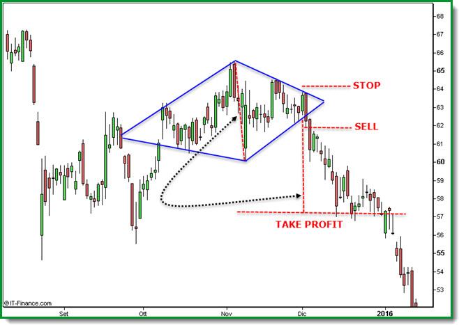 Diamante Pattern Take Profit