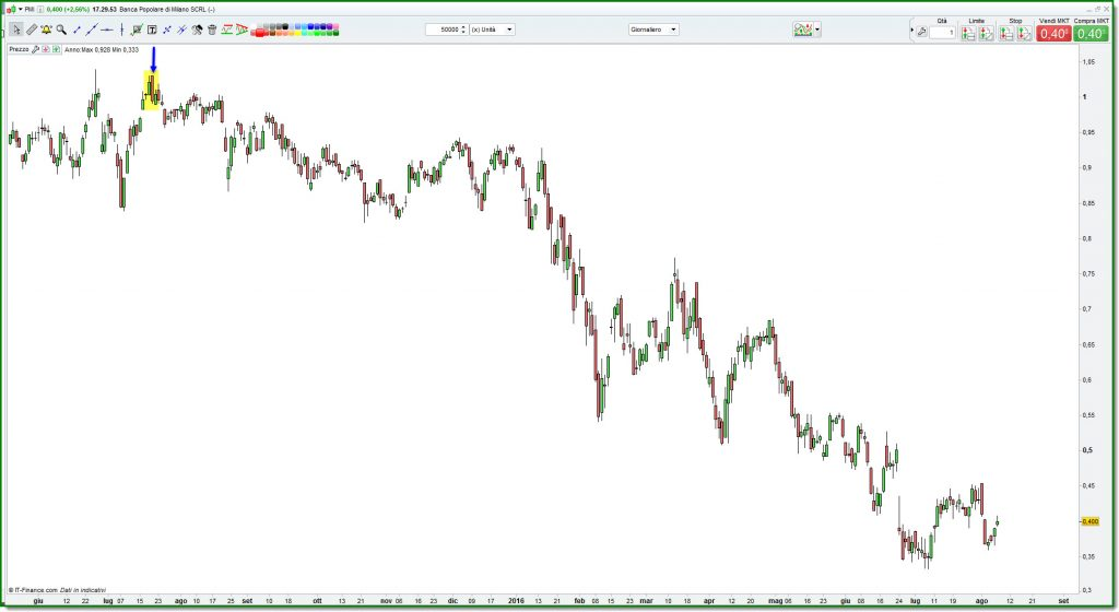 Spread Trading pmi