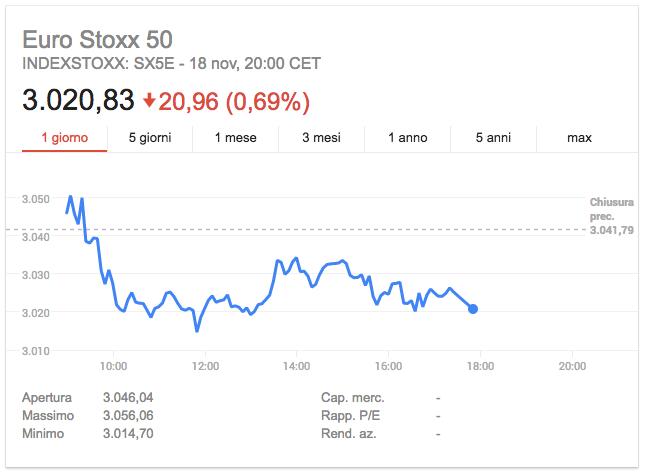 Eurostoxx Future al 17 Novembre 2016
