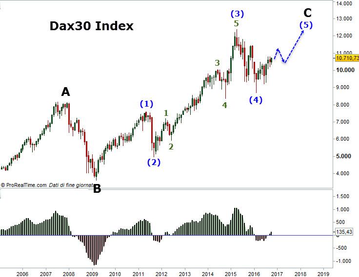 dax 30 mensile