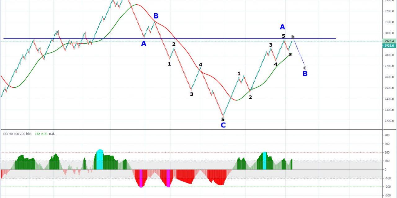 S&P500: aggiornamento analisi al 10 maggio 2020