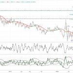 EUR/USD – POSSIBILE CHIUSURA DI ONDA 5